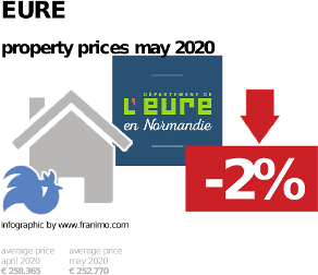average property price in the region Eure, May 2020