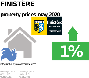 average property price in the region Finistère, May 2020