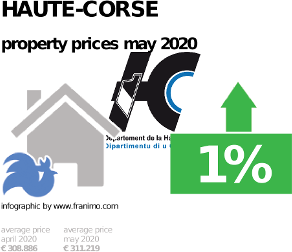 average property price in the region Haute-Corse, May 2020
