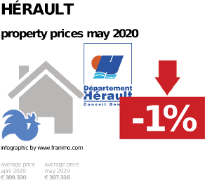 average property price in the region Hérault, May 2020