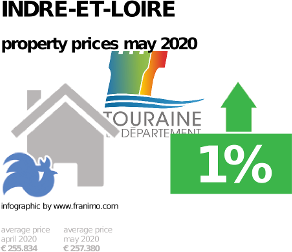 average property price in the region Indre-et-Loire, May 2020