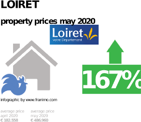 average property price in the region Loiret, May 2020