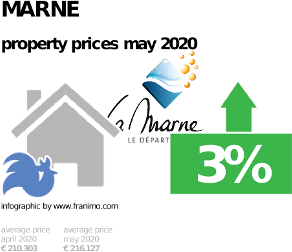 average property price in the region Marne, May 2020
