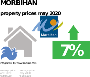 average property price in the region Morbihan, May 2020