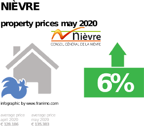 average property price in the region Nièvre, May 2020