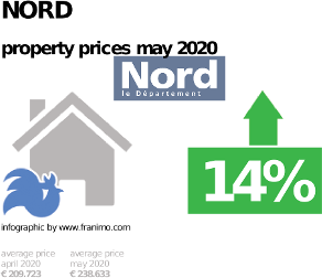 average property price in the region Nord, May 2020