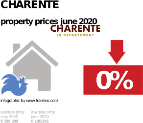 average property price in the region Charente, June 2020