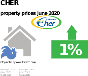 average property price in the region Cher, June 2020