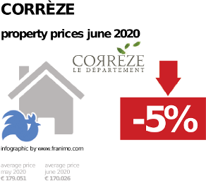 average property price in the region Corrèze, June 2020