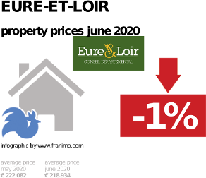 average property price in the region Eure-et-Loir, June 2020
