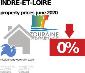 average property price in the region Indre-et-Loire, June 2020