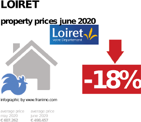 average property price in the region Loiret, June 2020