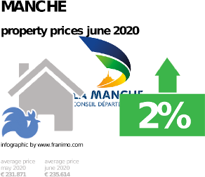 average property price in the region Manche, June 2020