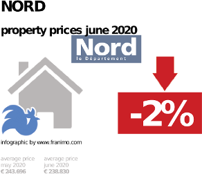 average property price in the region Nord, June 2020