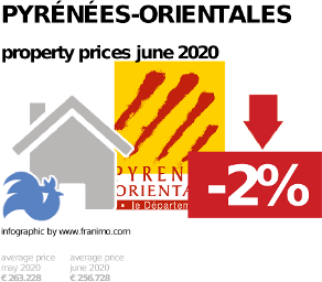 average property price in the region Pyrénées-Orientales, June 2020