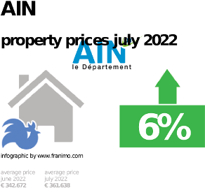 average property price in the region Ain, October 2020