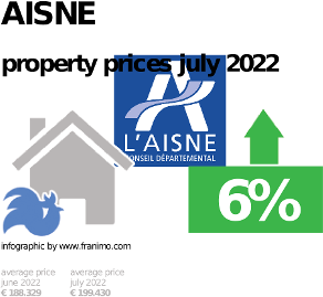 average property price in the region Aisne, October 2020