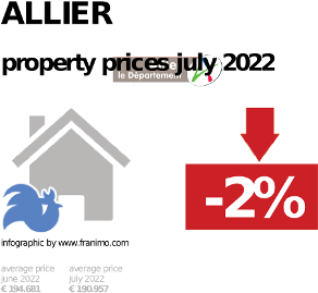 average property price in the region Allier, October 2020