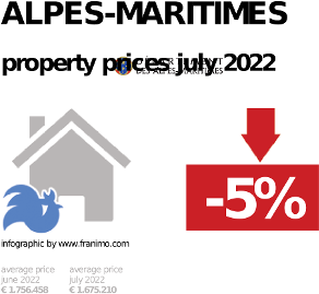 average property price in the region Alpes-Maritimes, October 2020