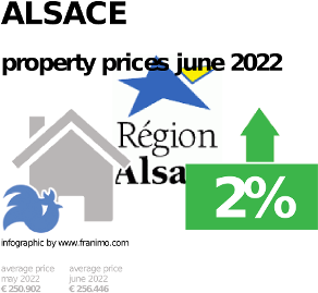 average property price in the region Alsace, October 2020