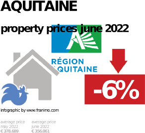 average property price in the region Aquitaine, January 2021