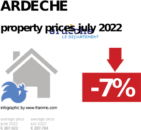 average property price in the region Ardeche, October 2020