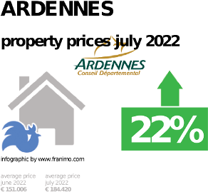 average property price in the region Ardennes, October 2020