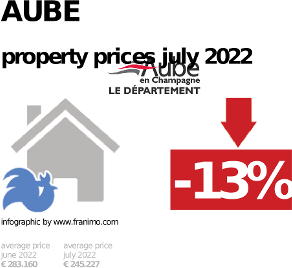 average property price in the region Aube, January 2021