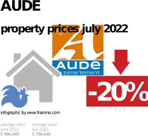 average property price in the region Aude, October 2020