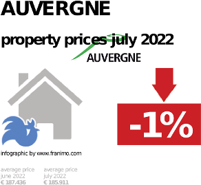 average property price in the region Auvergne, October 2020