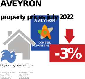 average property price in the region Aveyron, October 2020