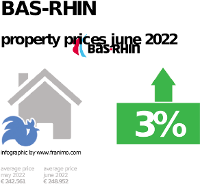 average property price in the region Bas-Rhin, October 2020