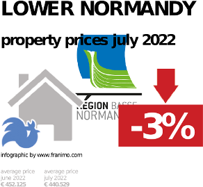 average property price in the region Lower Normandy, October 2020