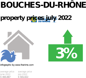 average property price in the region Bouches-du-Rhône, January 2021