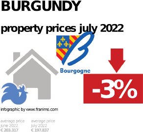average property price in the region Burgundy, January 2021