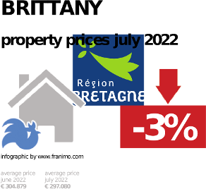 average property price in the region Brittany, October 2020