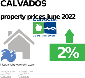 average property price in the region Calvados, October 2020
