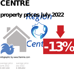 average property price in the region Centre, October 2020