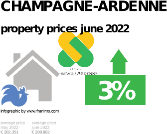 average property price in the region Champagne-Ardenne, October 2020