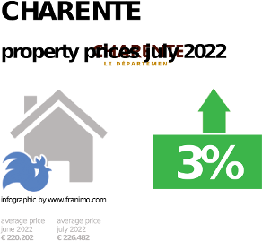 average property price in the region Charente, October 2020