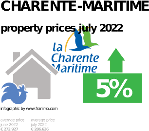 average property price in the region Charente-Maritime, October 2020