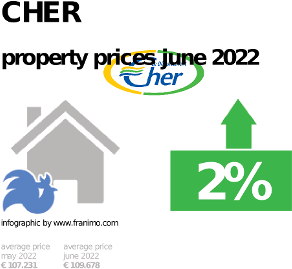average property price in the region Cher, October 2020