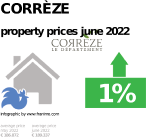 average property price in the region Corrèze, January 2021