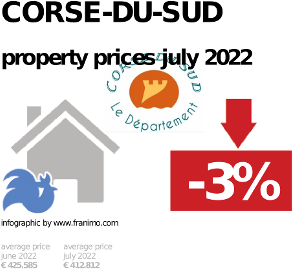 average property price in the region Corse-du-Sud, October 2020