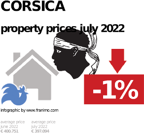 average property price in the region Corsica, October 2020