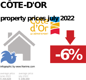 average property price in the region Côte-d'Or, October 2020