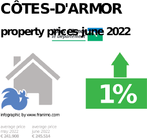 average property price in the region Côtes-d'Armor, October 2020