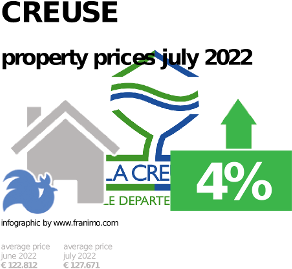 average property price in the region Creuse, October 2020