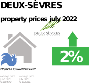 average property price in the region Deux-Sèvres, October 2020