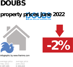 average property price in the region Doubs, October 2020